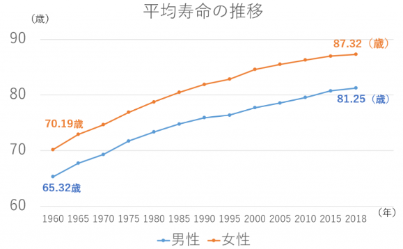 日本の平均寿命の推移