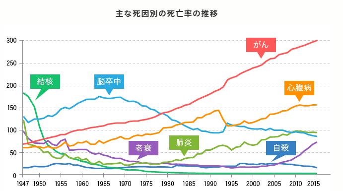 日本人のがんによる死亡率