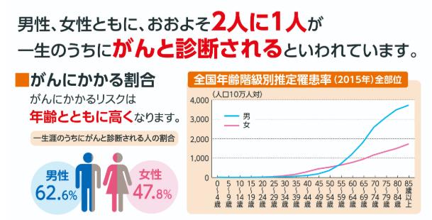 日本人のがん発症率