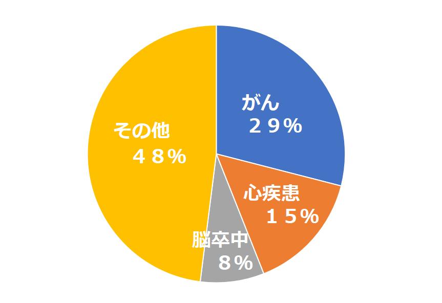 日本人の死因のうち半分以上が三大疾病