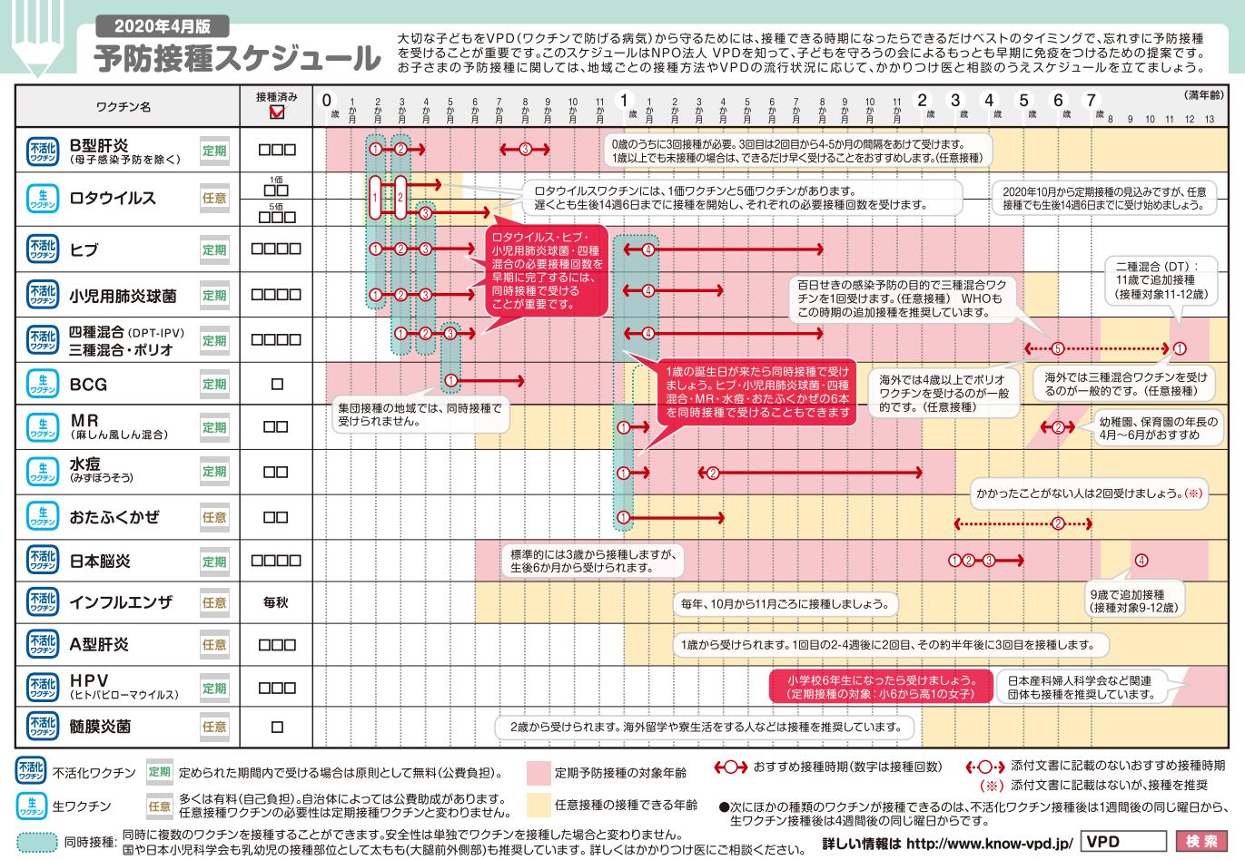 予防接種のスケジュール