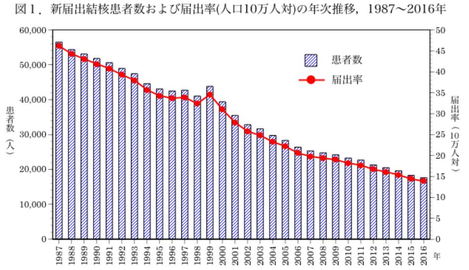 日本における結核の現状