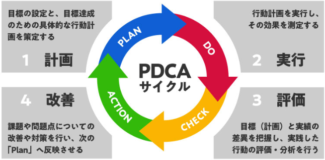 PDCAサイクル(デミングサイクル)