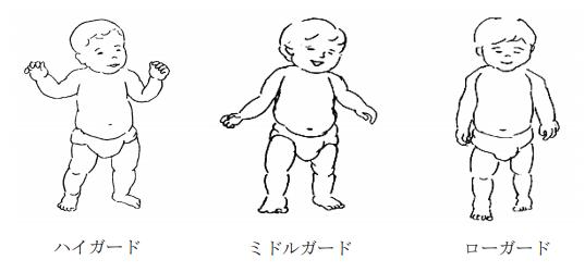 1歳6か月児健康診査の診察内容