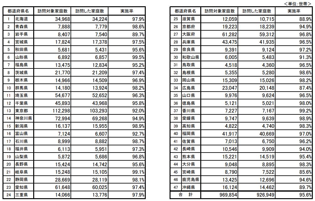 都道府県別 対象家庭数及び訪問家庭数
