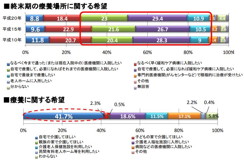 在宅医療を受ける患者の人口比とニーズ