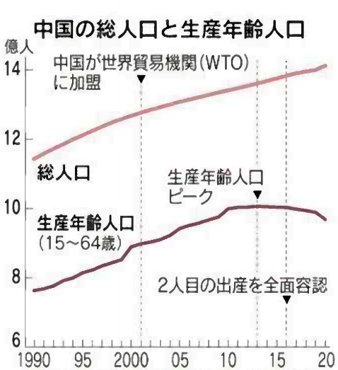 2022年にも総人口は減少